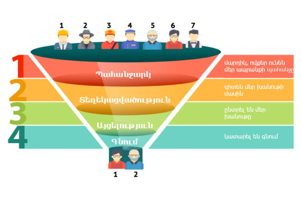 purchase_funnel