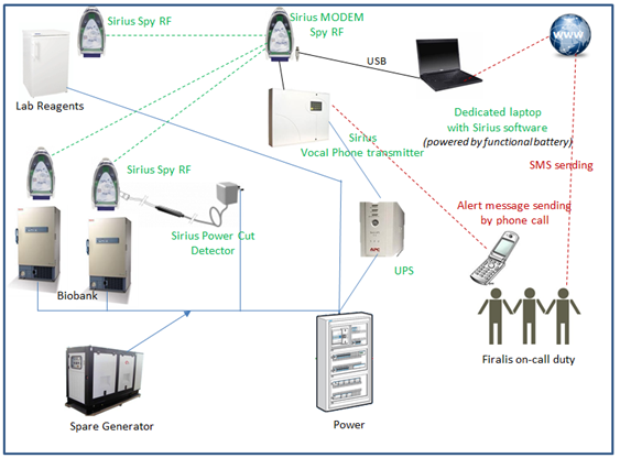 Biobanking Workflow CRO service Firalis