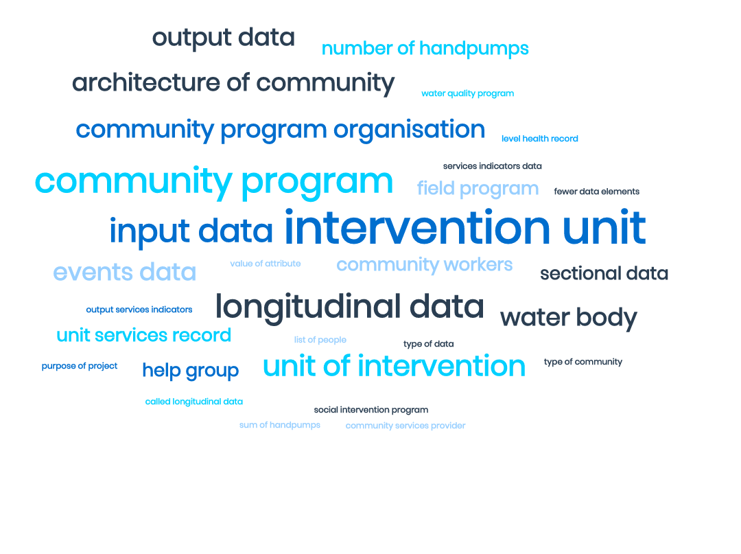 Architecture of community program organisations and their data systems