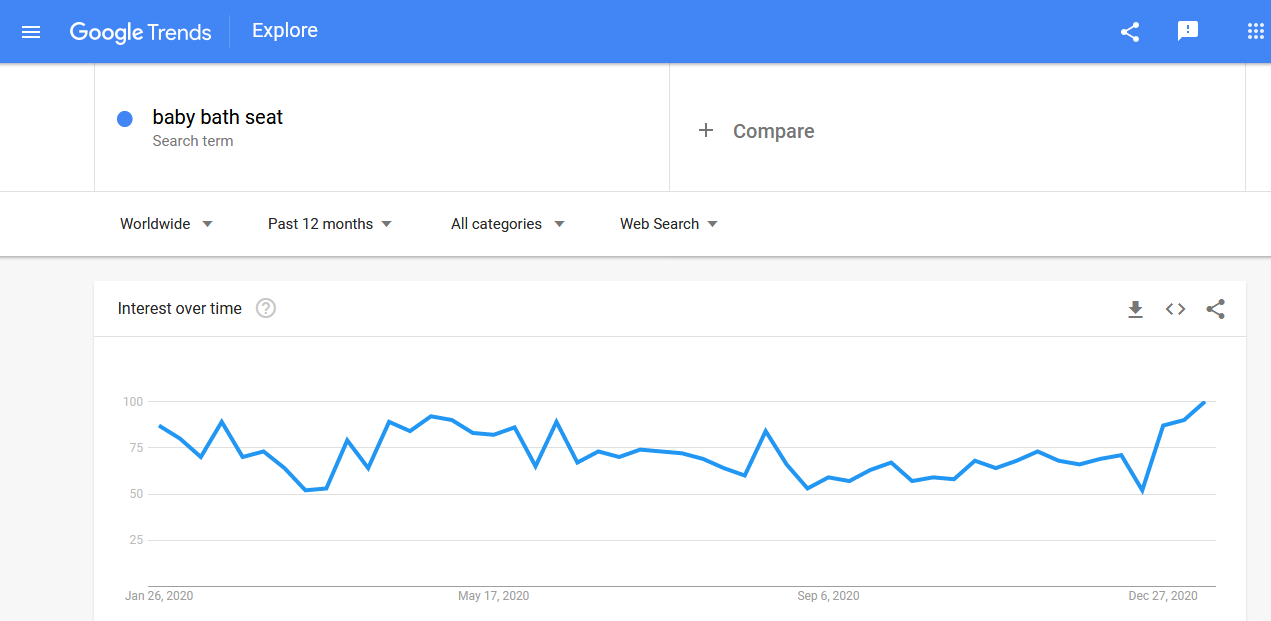Baby bath seats search trends in the past year