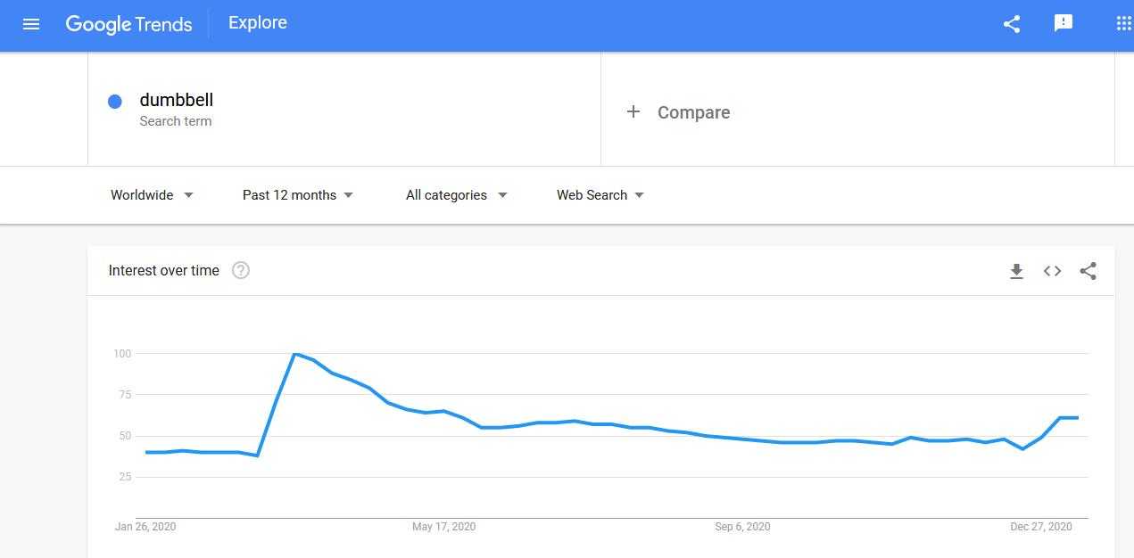 Dumbbells' worldwide search trends