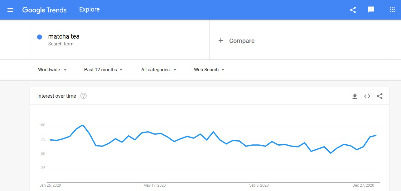 Google trending products search for matcha tea