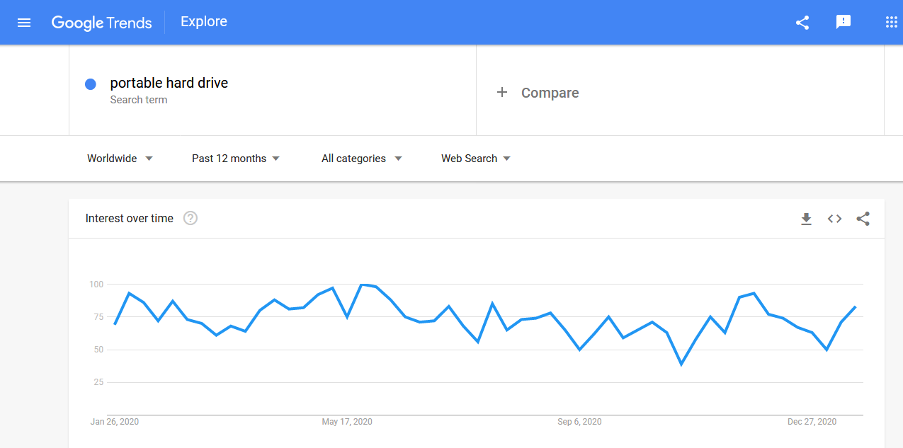 Search trends for a portable hard drive in Google