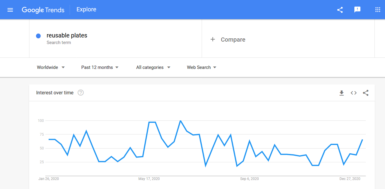 Reusable plates' trending graph in Google searches