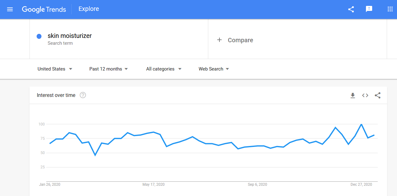 Skin moisturizer trending product searches in the US