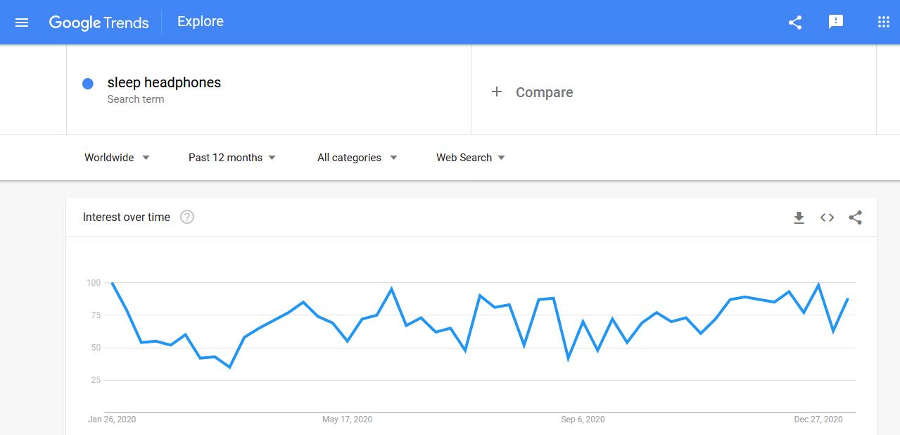 Sleep headphones' worldwide search trends